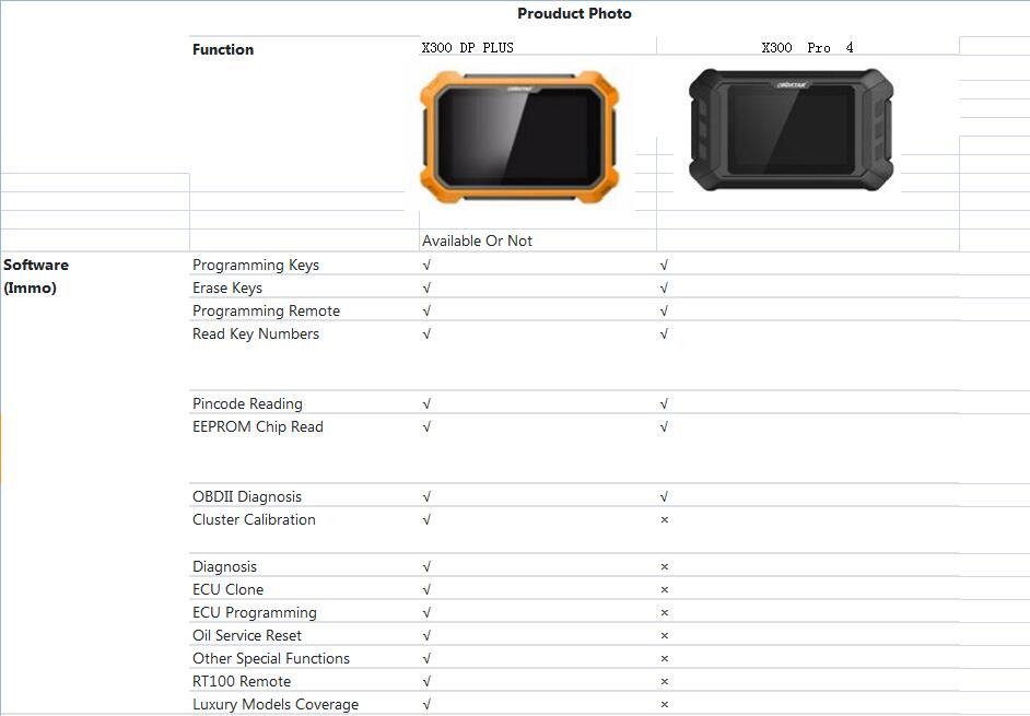 obdstar-x300-pro4-vs-x300-dp-plus-02