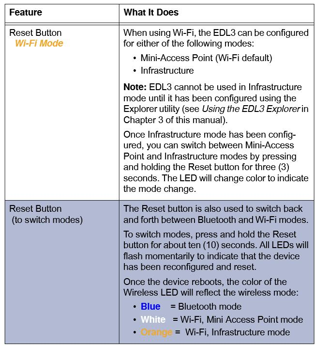 EDL3-Data-Link-Adapter-Device-Features-4